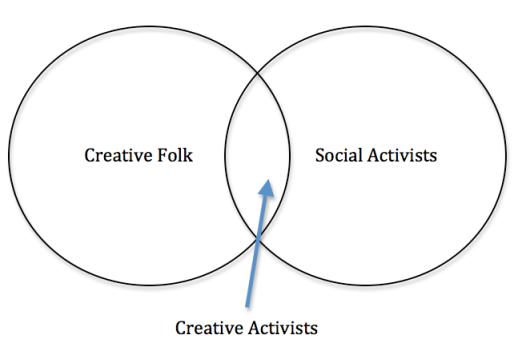 Creative activists combo